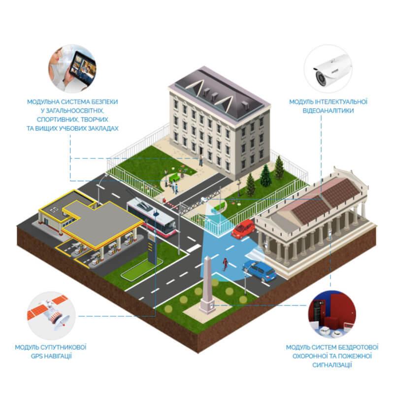 """Проектирование систем безопасности: """"Безопасный город"""""""