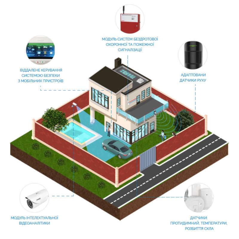 """Проектування систем безпеки: """"Безпечний дім"""""""