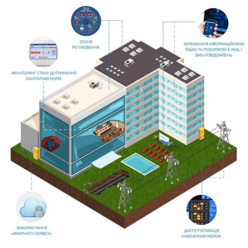 """Проектування систем безпеки: """"Безпека інженерних мереж"""""""